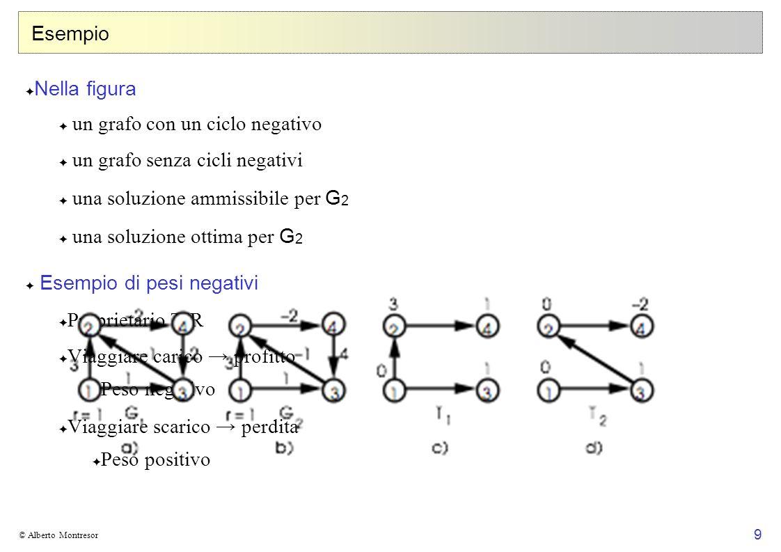 un grafo con un ciclo negativo un grafo senza cicli negativi