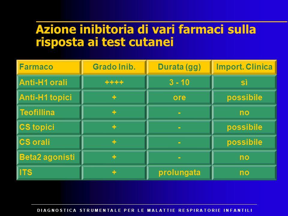 Azione inibitoria di vari farmaci sulla risposta ai test cutanei
