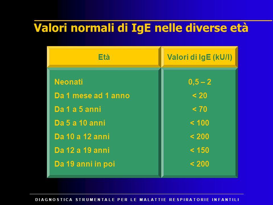 Valori normali di IgE nelle diverse età