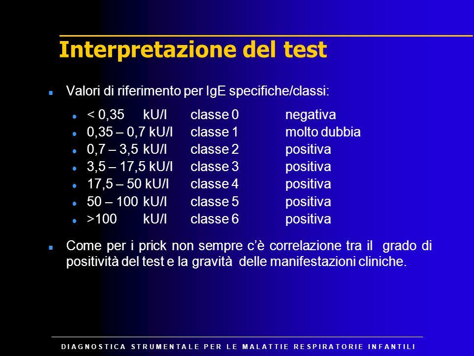 Interpretazione del test