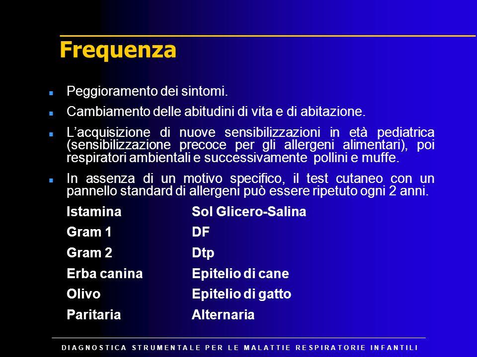 Frequenza Peggioramento dei sintomi.