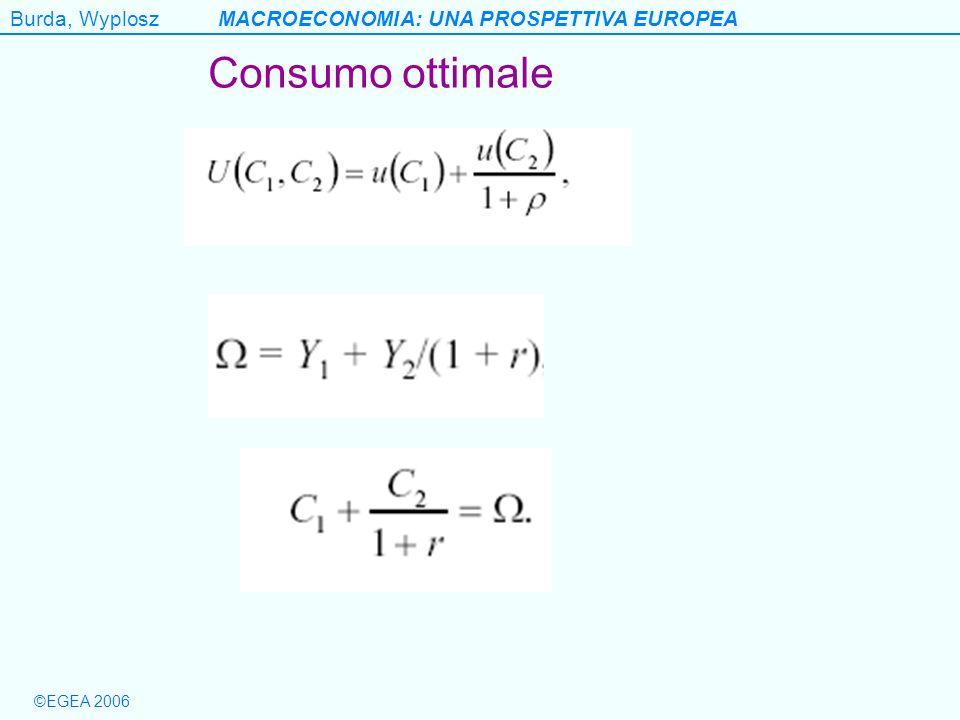 Consumo ottimale