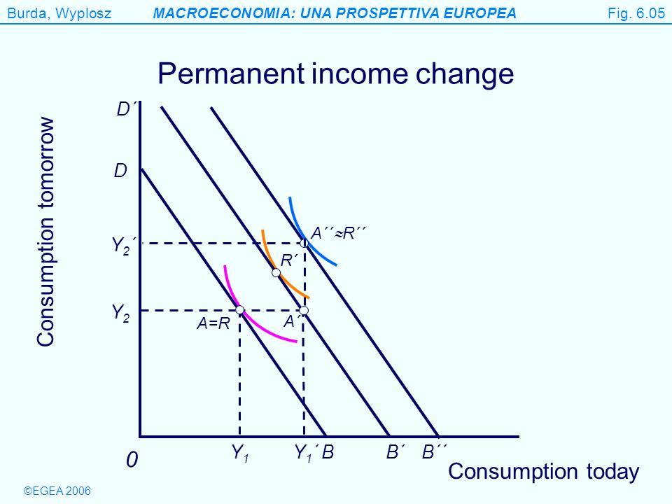 Permanent income change