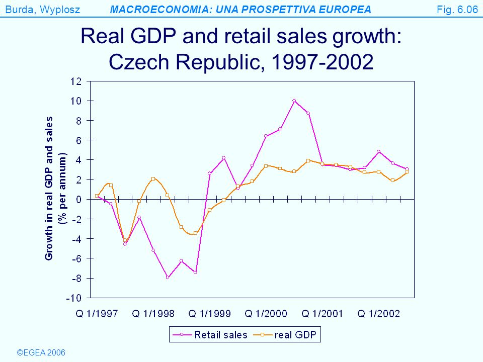 Real GDP and retail sales growth: Czech Republic, 1997-2002