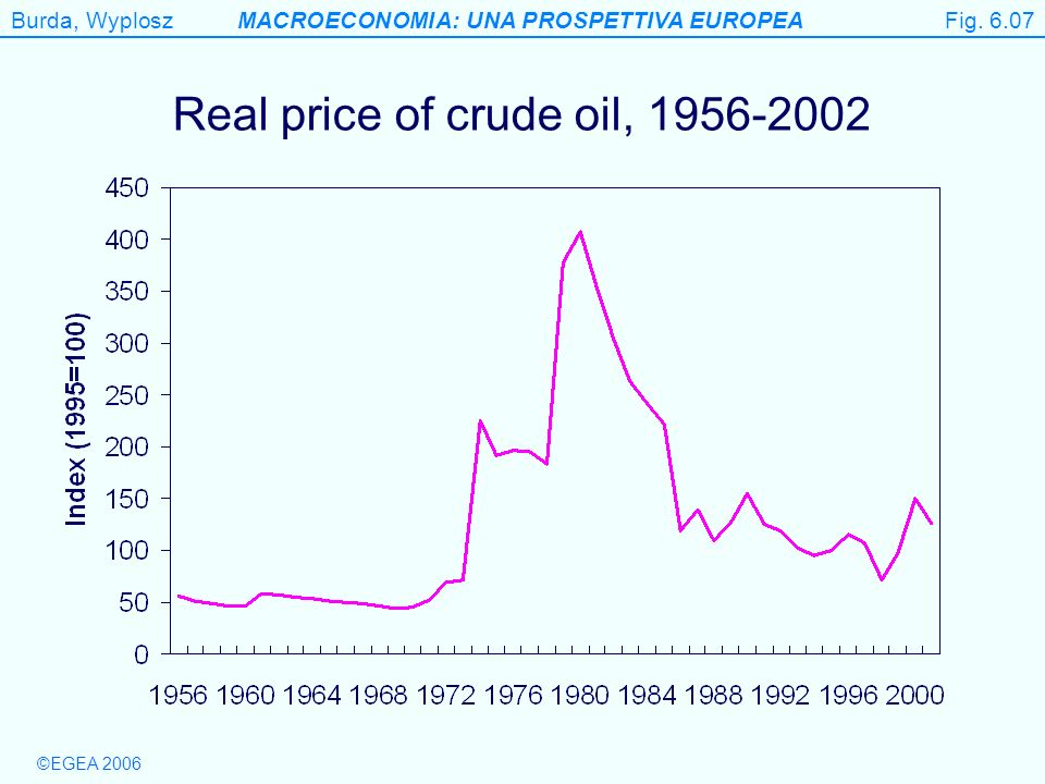Real price of crude oil,