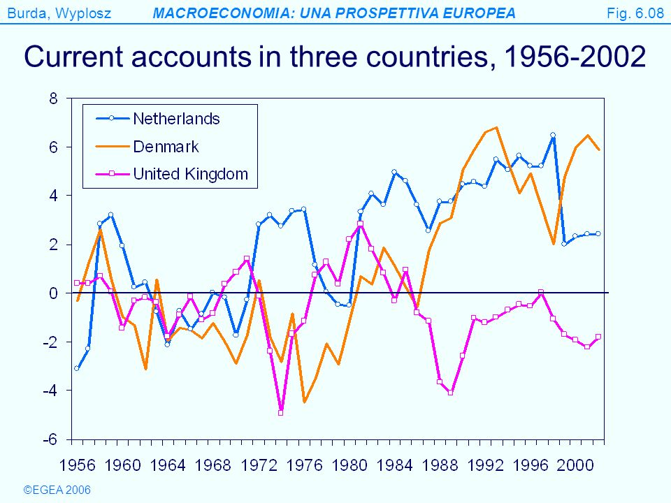 Current accounts in three countries, 1956-2002