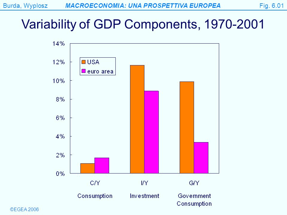 Variability of GDP Components, 1970-2001