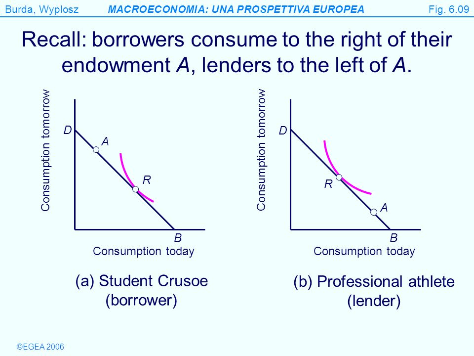Fig. 6.09 Recall: borrowers consume to the right of their endowment A, lenders to the left of A. B.