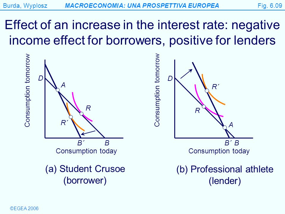Fig. 6.09 Effect of an increase in the interest rate: negative income effect for borrowers, positive for lenders.