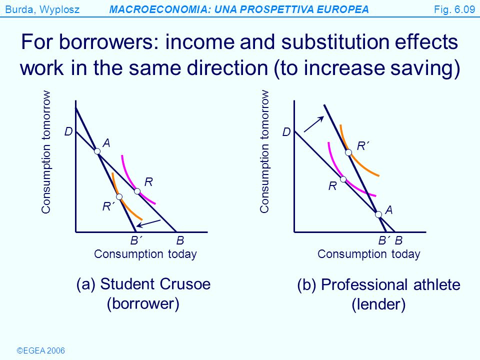 Fig For borrowers: income and substitution effects work in the same direction (to increase saving)