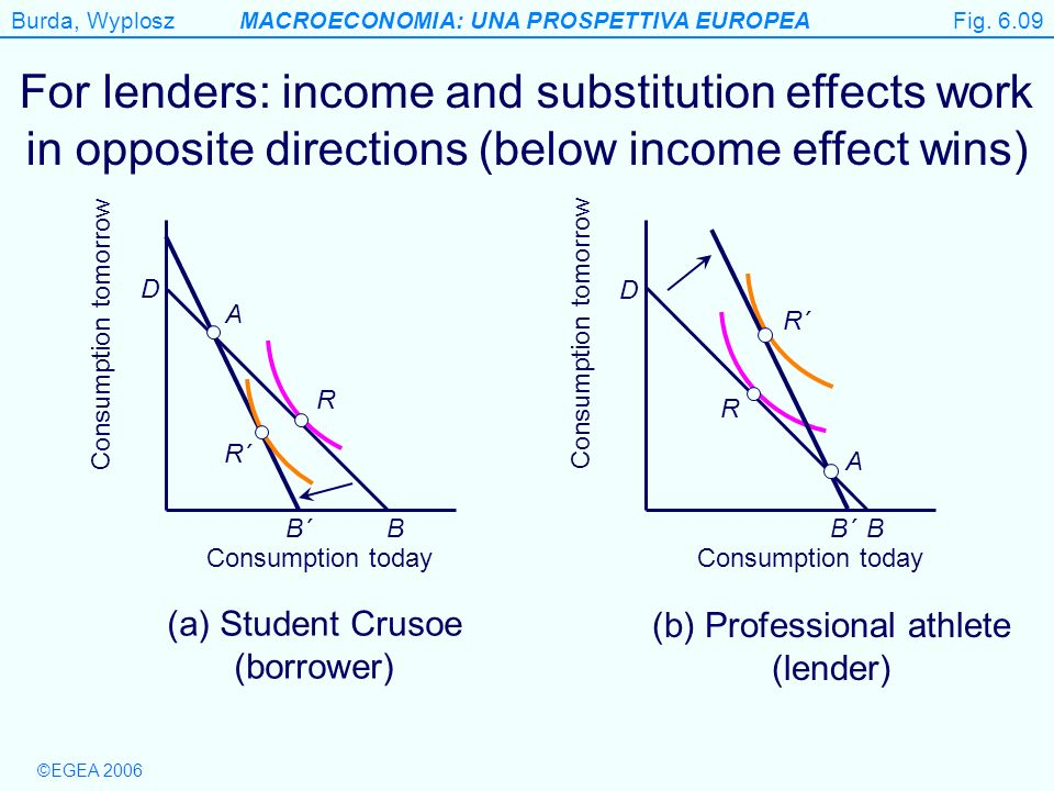 Fig. 6.09 For lenders: income and substitution effects work in opposite directions (below income effect wins)