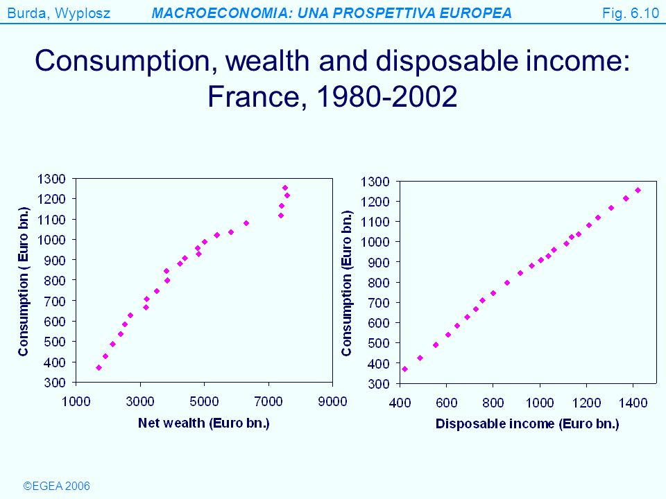 Consumption, wealth and disposable income: