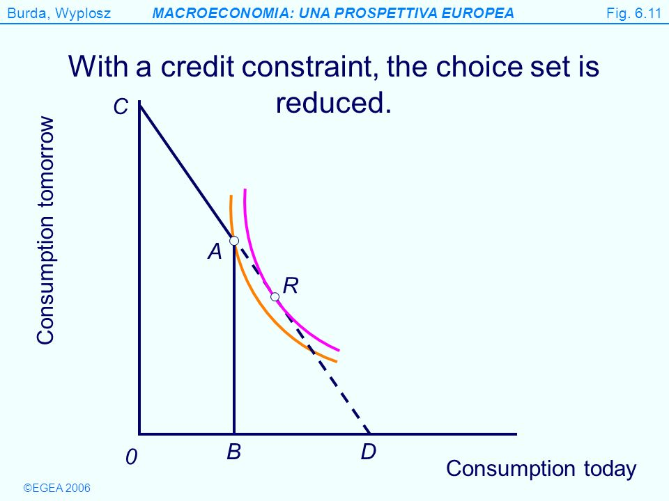 With a credit constraint, the choice set is reduced.