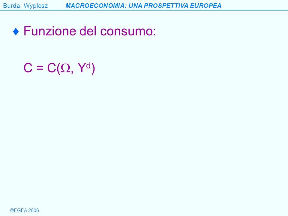 Funzione del consumo: C = C(, Yd)