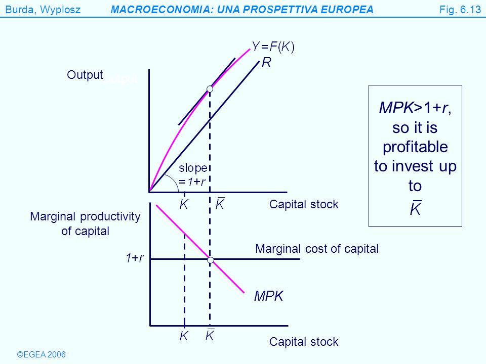 Figure 6.13 MPK>1+r, so it is profitable to invest up to R MPK