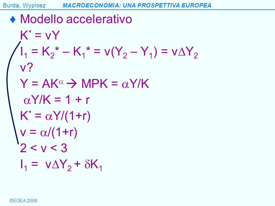 Modello accelerativo K* = vY. I1 = K2* – K1* = v(Y2 – Y1) = vY2. v Y = AK  MPK = Y/K. Y/K = 1 + r.