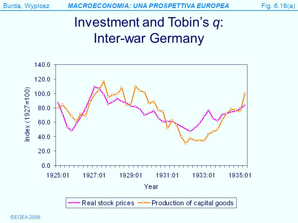 Investment and Tobin's q: Inter-war Germany