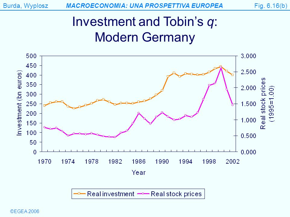 Investment and Tobin's q: Modern Germany