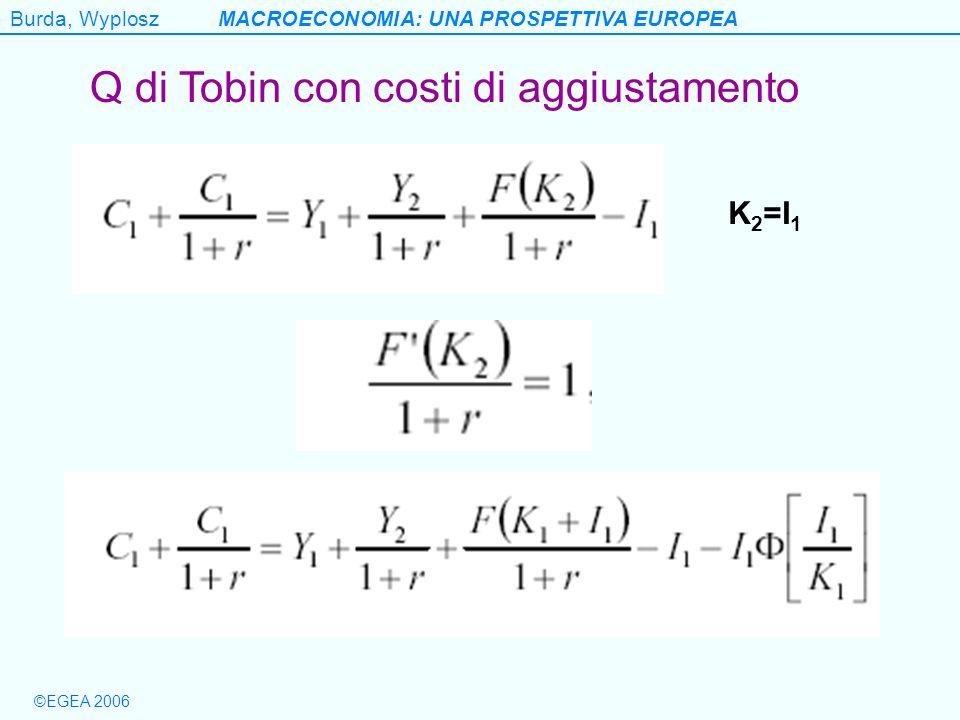 Q di Tobin con costi di aggiustamento
