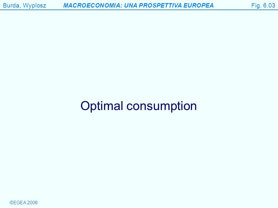 Fig. 6.03 Optimal consumption Begin Figure 6.3