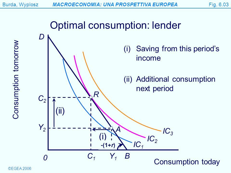 Optimal consumption: lender