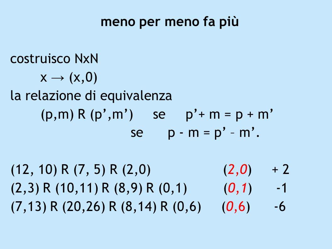 meno per meno fa più costruisco NxN. x → (x,0) la relazione di equivalenza. (p,m) R (p',m') se p'+ m = p + m'