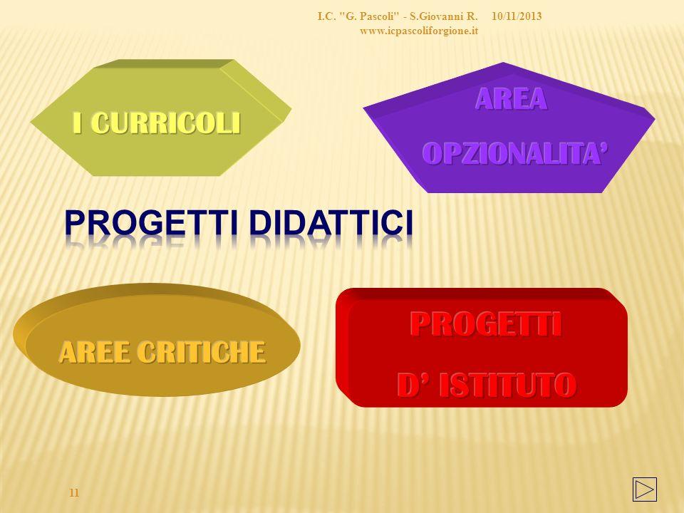 Progetti didattici D' ISTITUTO AREA I CURRICOLI OPZIONALITA'