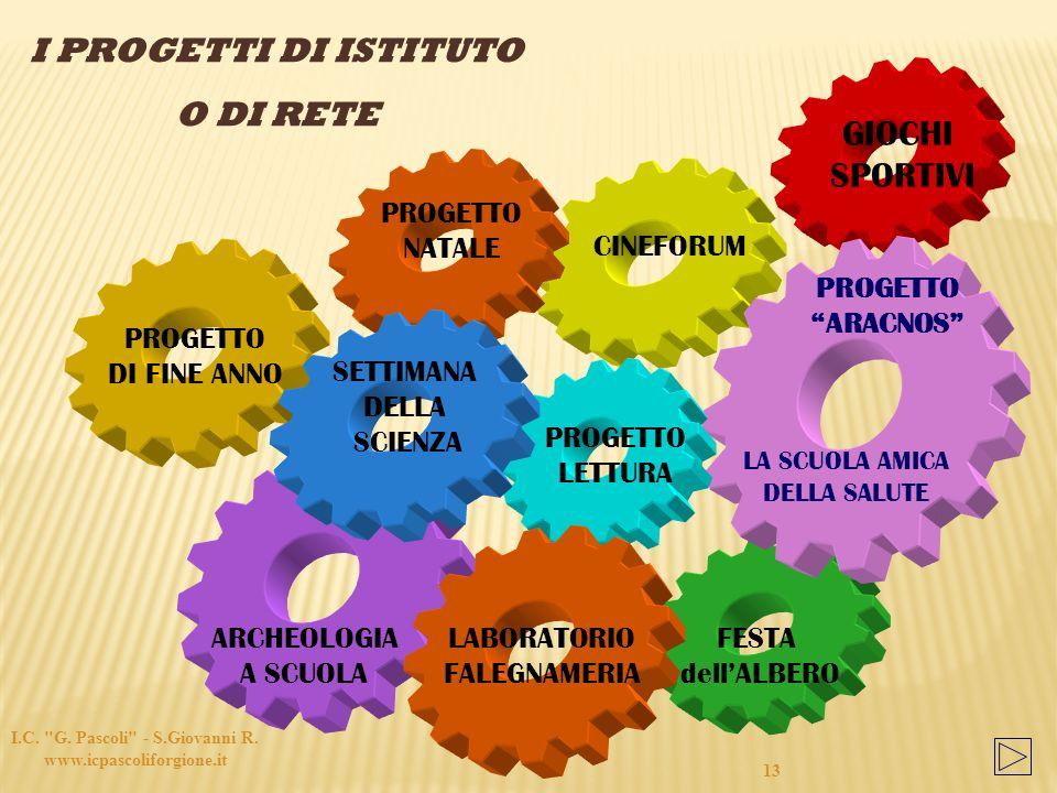 I.C. G. Pascoli - S.Giovanni R. www.icpascoliforgione.it