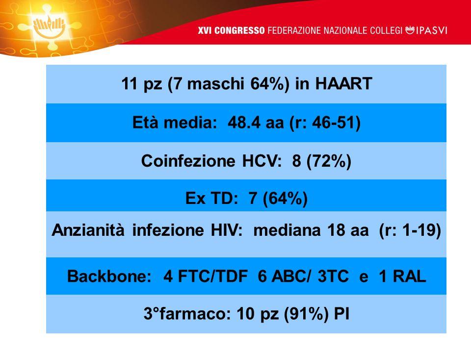 Anzianità infezione HIV: mediana 18 aa (r: 1-19)