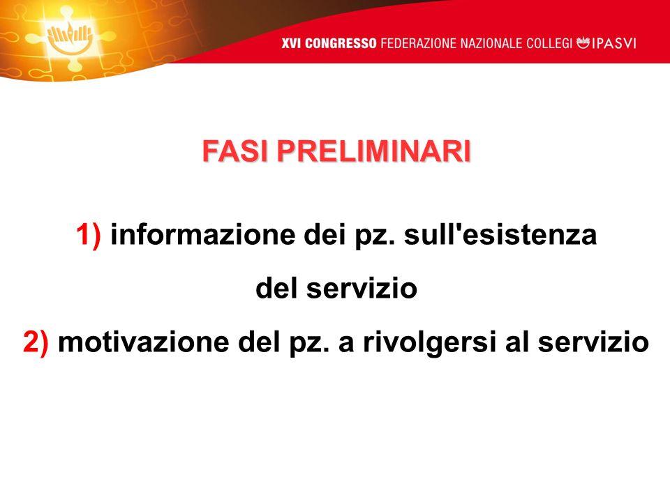 1) informazione dei pz. sull esistenza del servizio