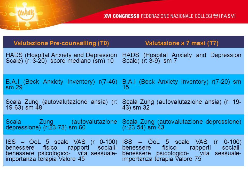 Valutazione Pre-counselling (T0)