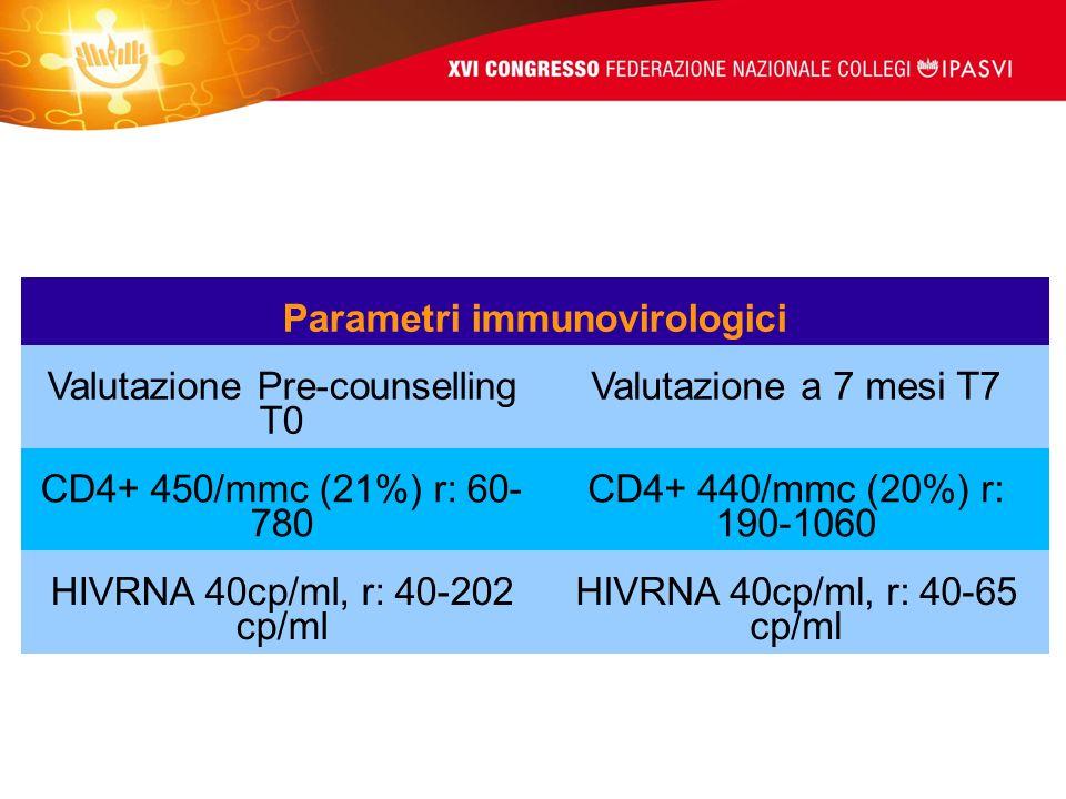 Parametri immunovirologici