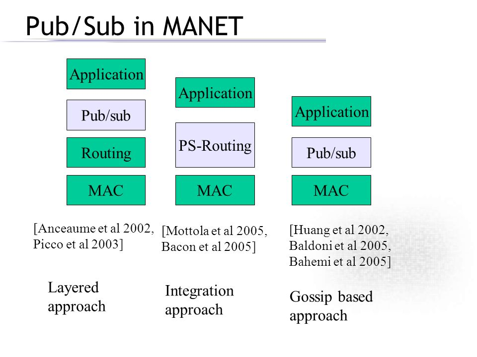 Pub/Sub in MANET Application Application Application Pub/sub