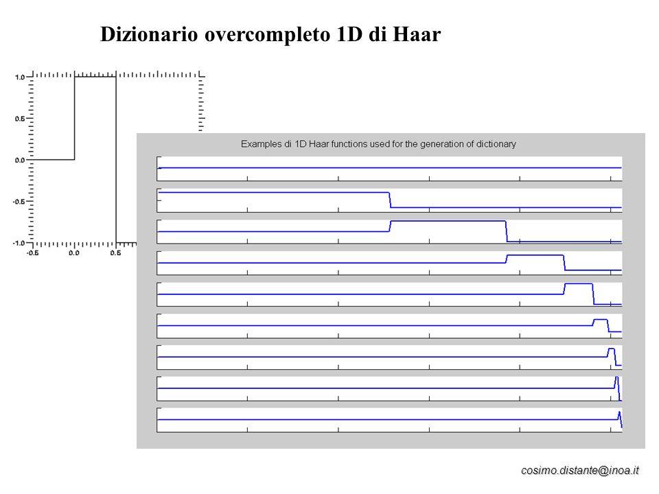 Dizionario overcompleto 1D di Haar