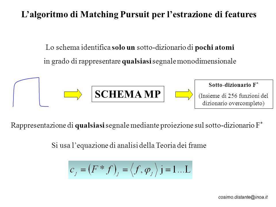 SCHEMA MP L'algoritmo di Matching Pursuit per l'estrazione di features