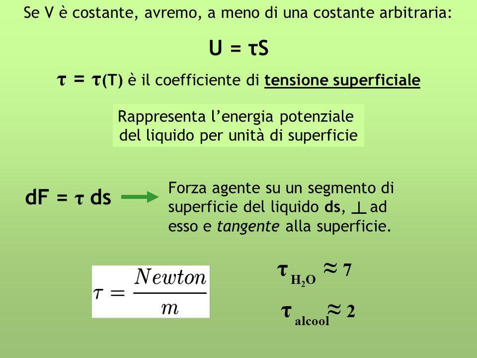 τ ≈ 7 τ ≈ 2 U = τS τ = τ(T) è il coefficiente di tensione superficiale