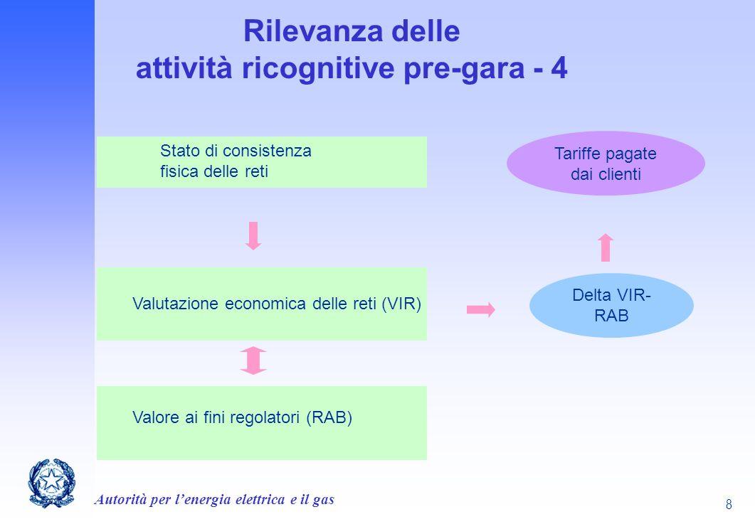 Rilevanza delle attività ricognitive pre-gara - 4