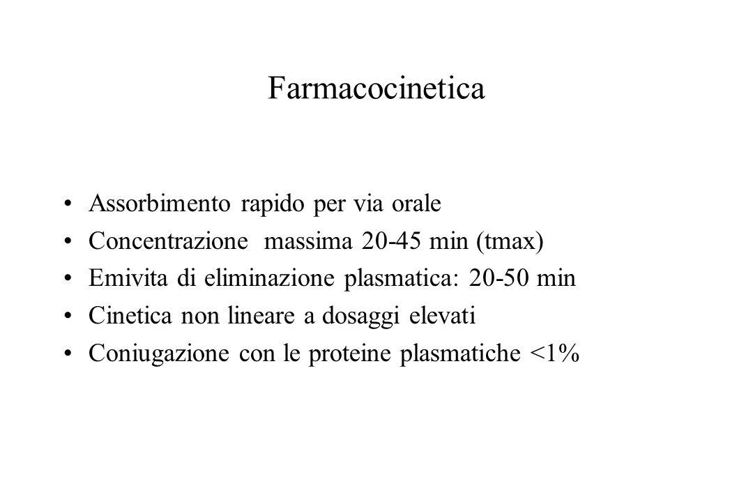 Farmacocinetica Assorbimento rapido per via orale
