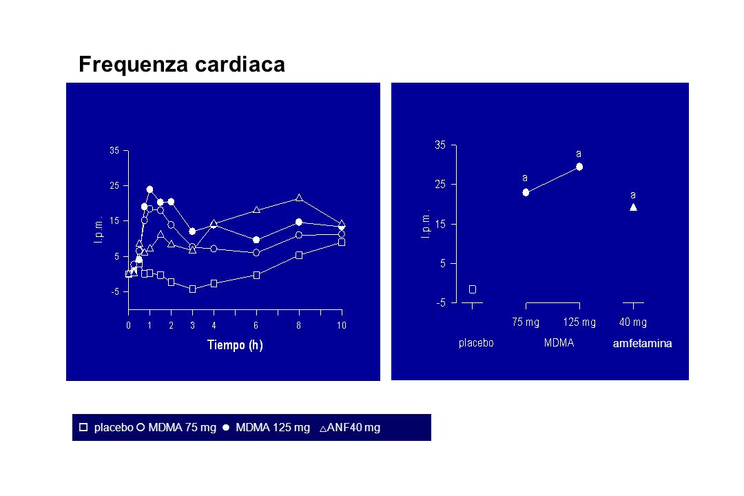 Frequenza cardiaca amfetamina