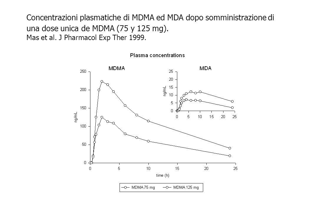 Concentrazioni plasmatiche di MDMA ed MDA dopo somministrazione di una dose unica de MDMA (75 y 125 mg).