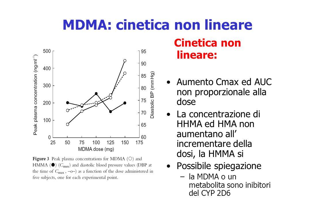MDMA: cinetica non lineare
