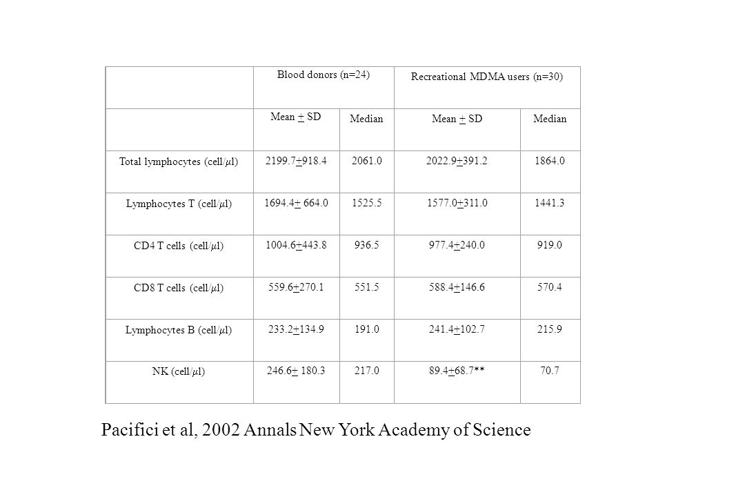 Pacifici et al, 2002 Annals New York Academy of Science