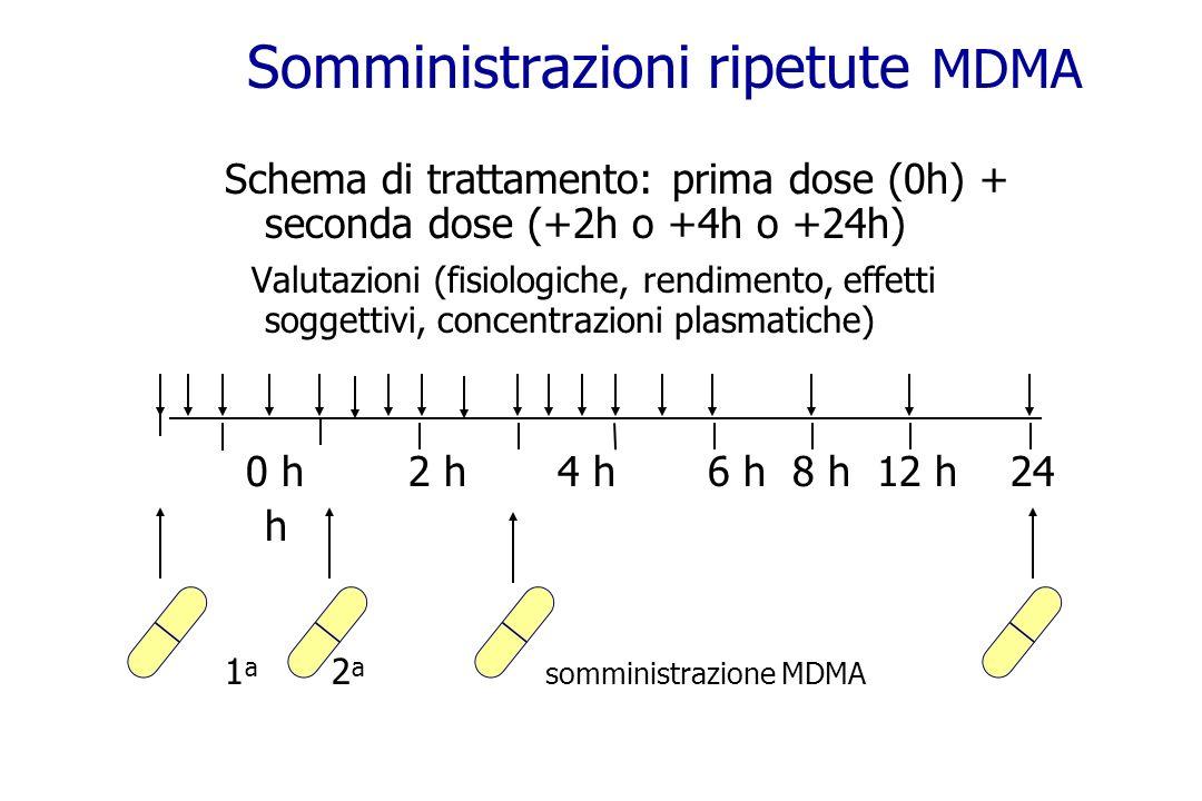 Somministrazioni ripetute MDMA