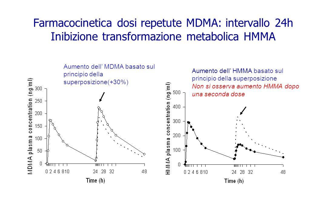 Farmacocinetica dosi repetute MDMA: intervallo 24h Inibizione transformazione metabolica HMMA