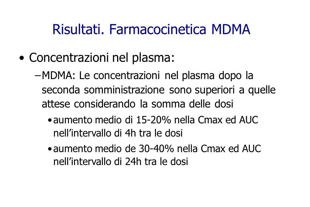 Risultati. Farmacocinetica MDMA