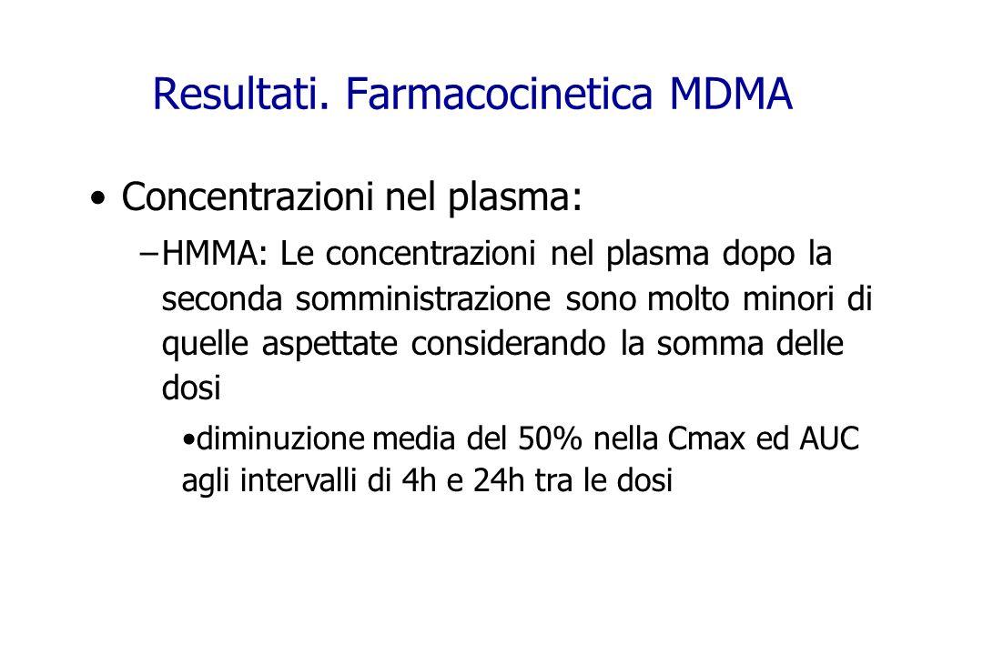 Resultati. Farmacocinetica MDMA