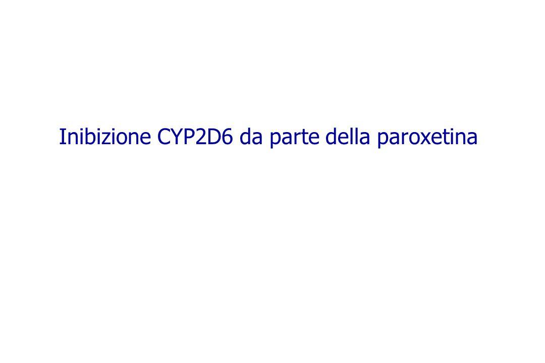 Inibizione CYP2D6 da parte della paroxetina