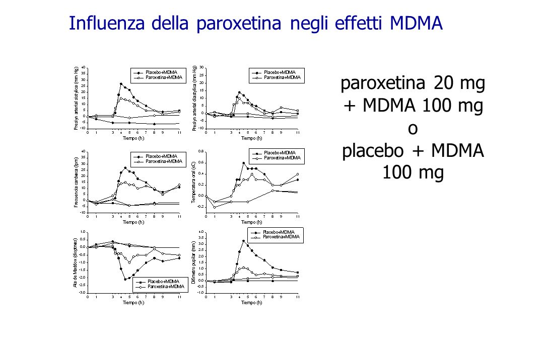 Influenza della paroxetina negli effetti MDMA