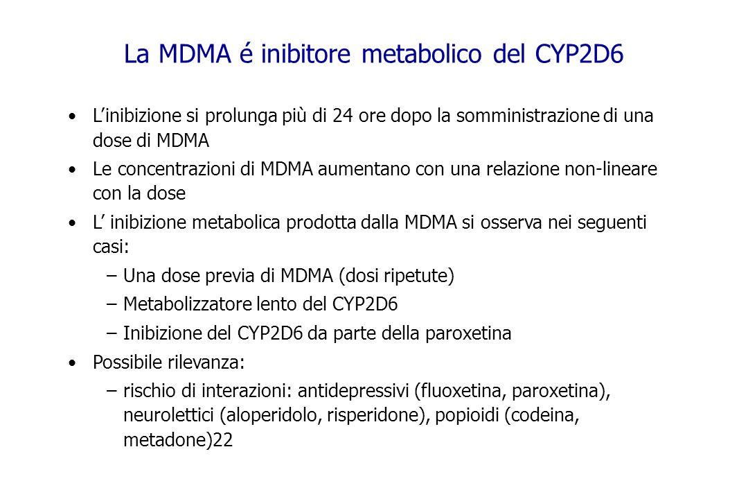 La MDMA é inibitore metabolico del CYP2D6