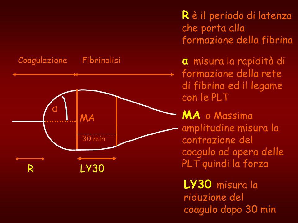 R è il periodo di latenza che porta alla formazione della fibrina